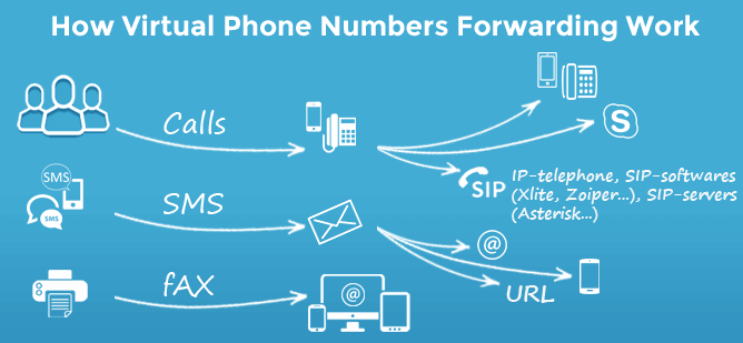 Virtual Phone Number – Zemsib