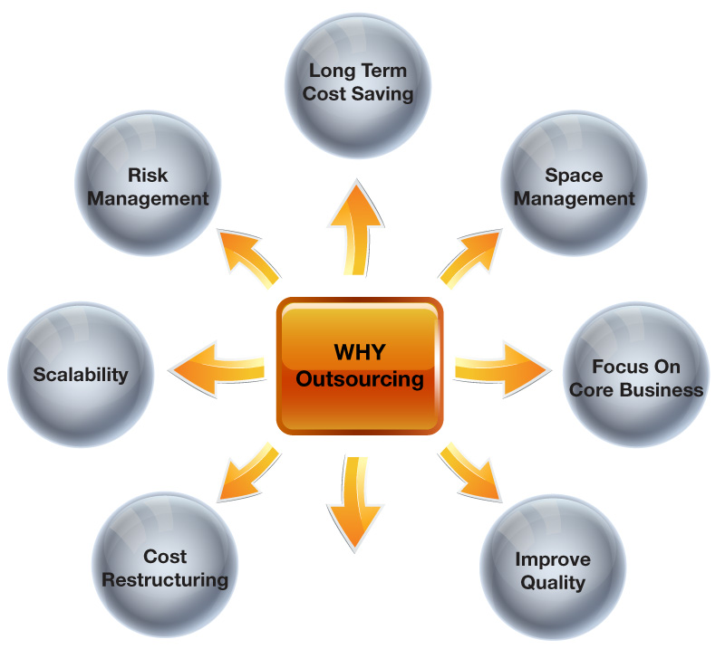 Business needs Outsourcing