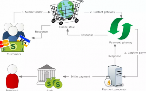 How is a Payment Gateway Beneficial?