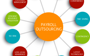 Payroll Outsourcing – A Few Benefits Which You Can Have…