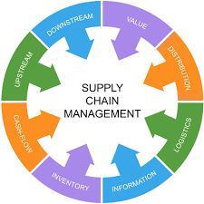 Chain Management